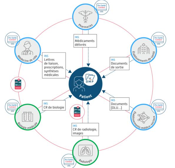 Les couloirs du volet numérique du Ségur de la Santé et leurs usages attendus